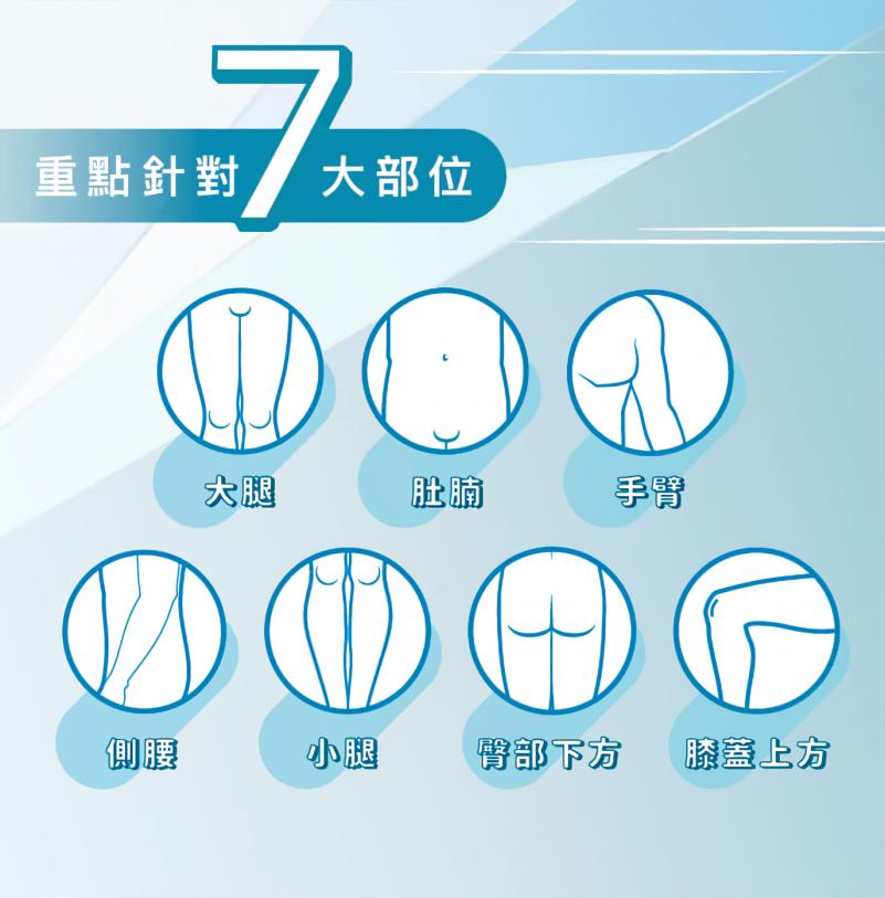 Perfect Men S6溶脂修形療程能有效針對7大部位