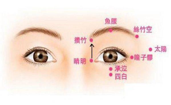中醫穴位按摩有助去黑眼圈:睛明穴、承泣穴、瞳子髎穴、太陽穴